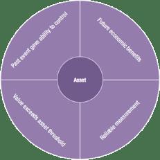 AASB Standards for asset management