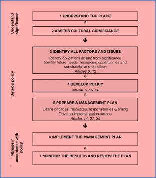 Burra Charter diagram
