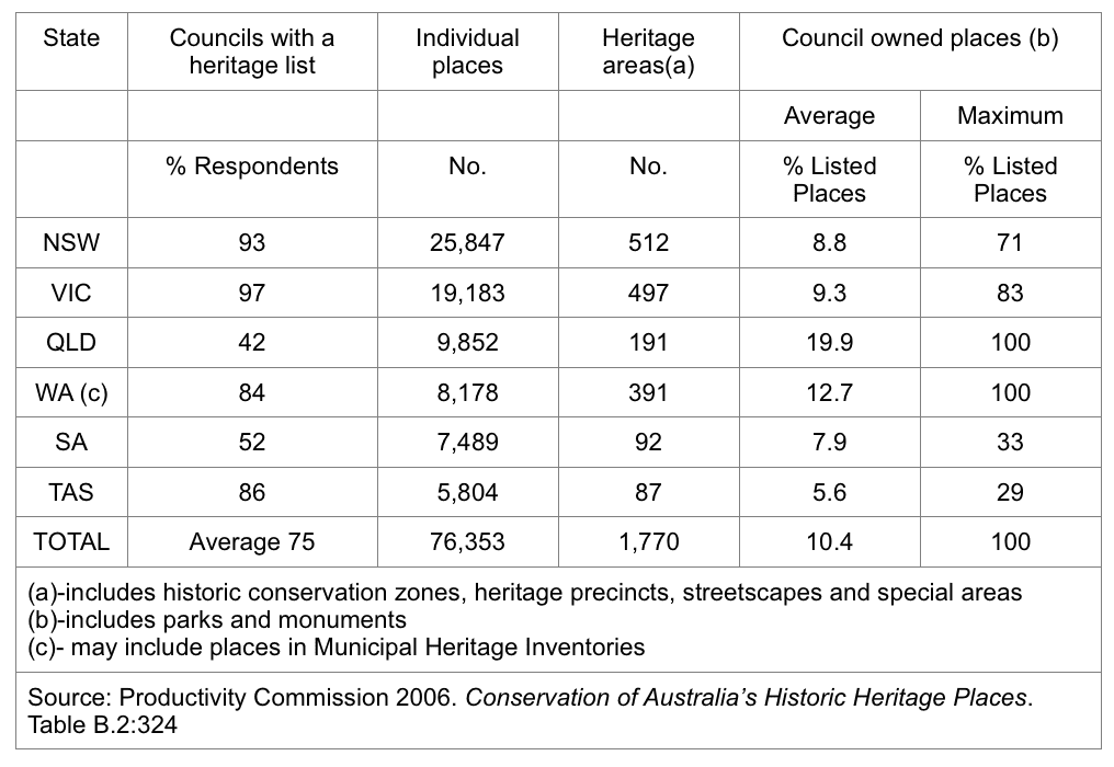 Table 1 Extent of CBH in Private Ownership in Australia in 2006