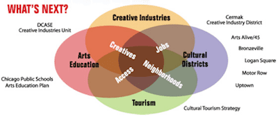 Chicago Cultural Plan 2012