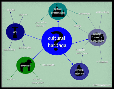 Cultural Policy Preserve Law 2014