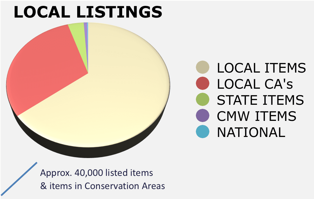 Table 2 Distribution and relative numbers of listed building in NSW
